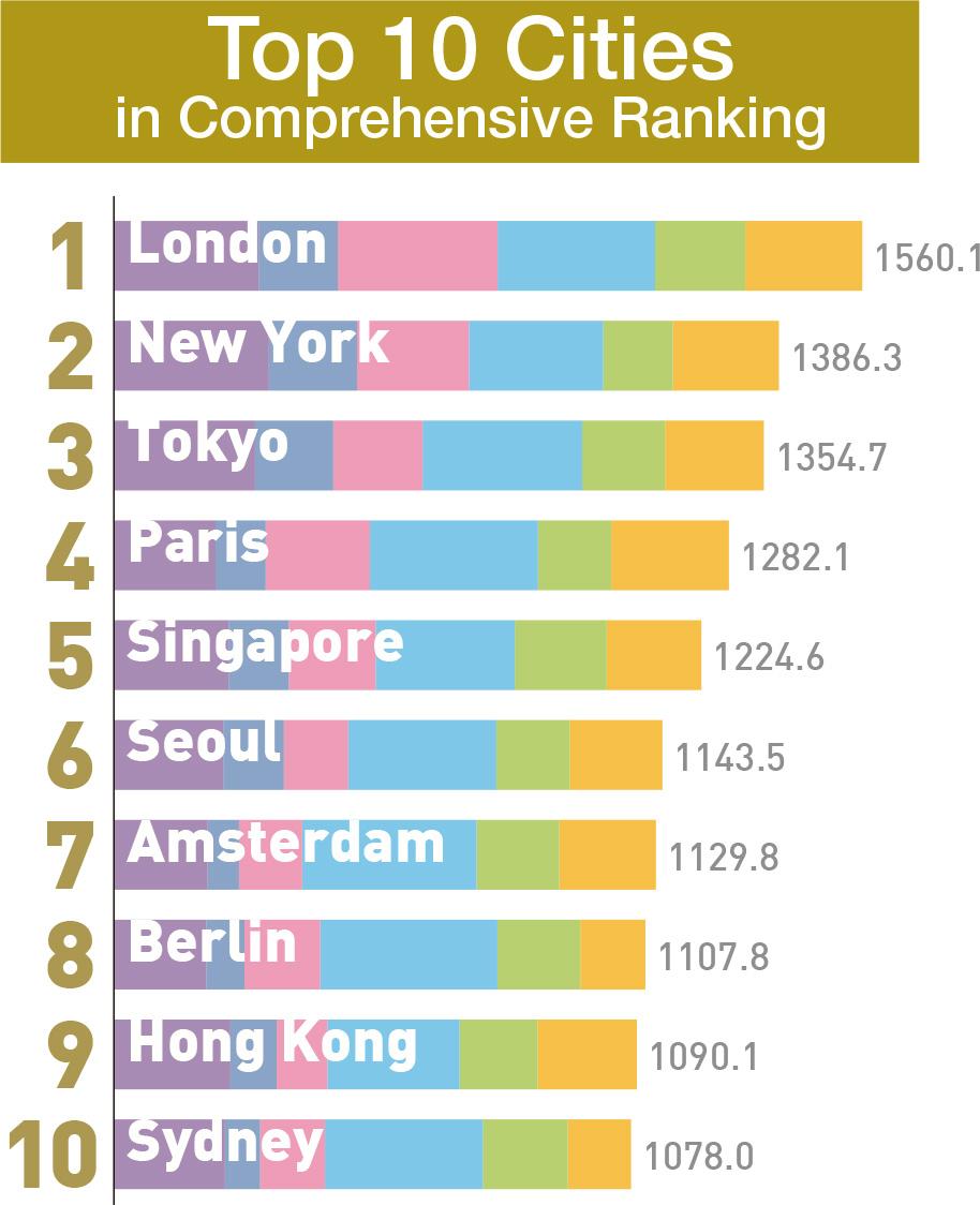 Classement des villes mondiales GCPI