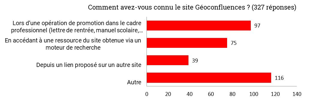 enquête usagers Géoconfluences