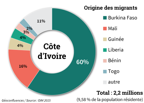 Origine des migrants en Côte d'Ivoire