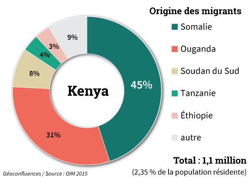 Origine des migrants au Kenya