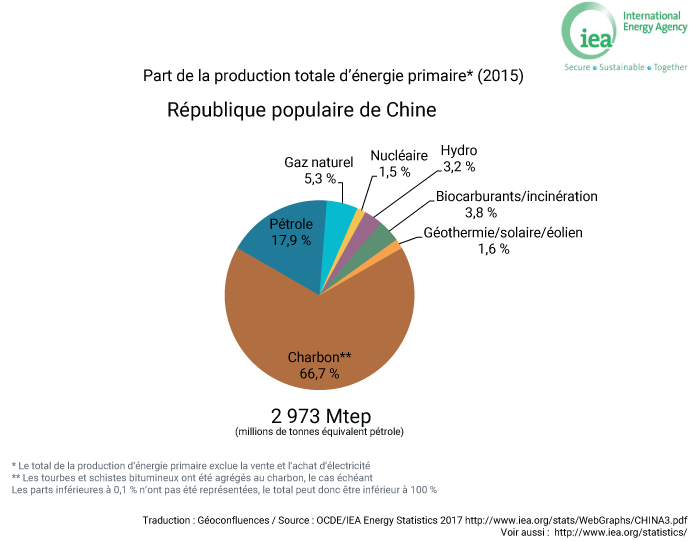 part production énergie Chine graphique / mix énergétique chinois