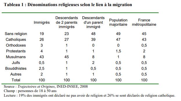 population immigrée et majoritaire : pratique religieuse
