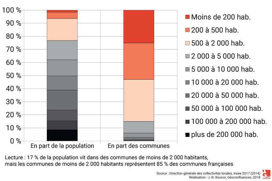 Nombre de communes par population en France graphique Insee 2018 part du total