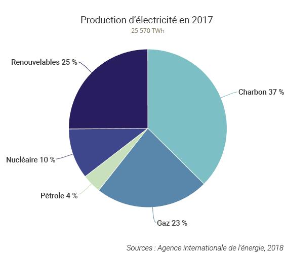 Production d'électricité monde 2017