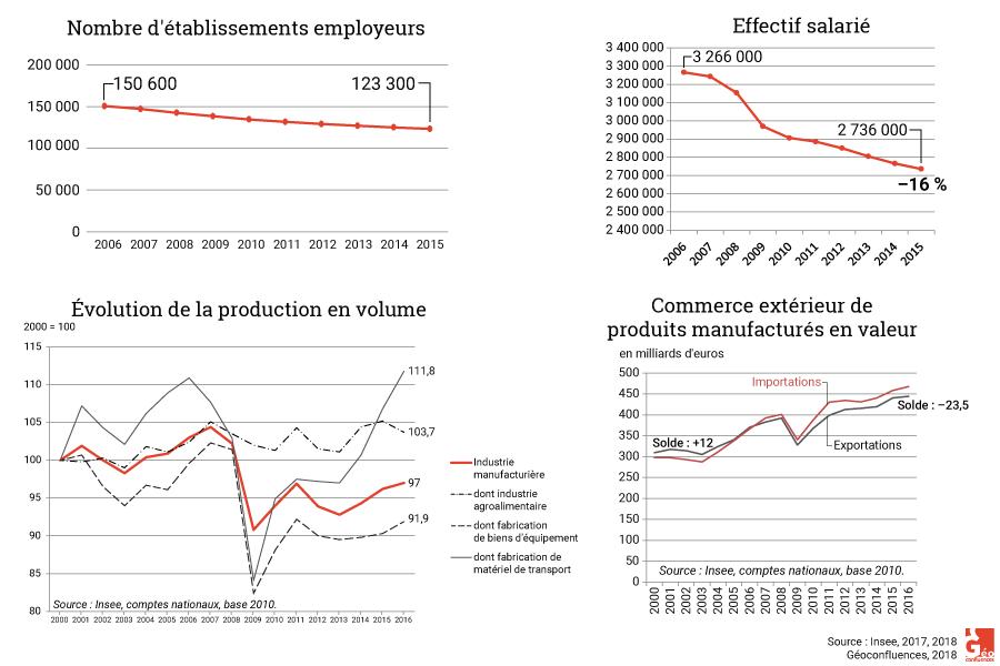 Nombre d'établissement, emploi industriel, production et commerce extérieur manufacturier, France 2005-2016