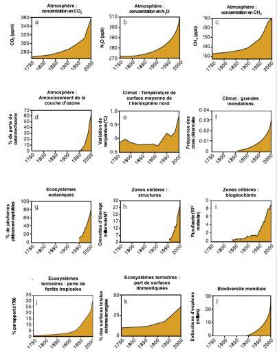 Limites planétaires anthropocène schémas