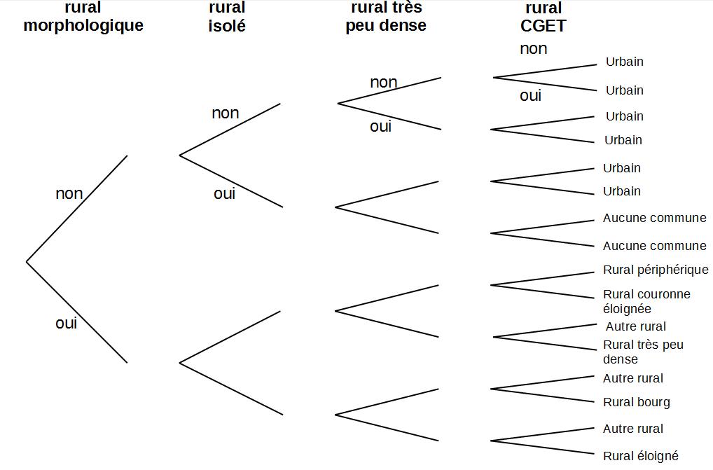 Insee méthodologie typologie du rural