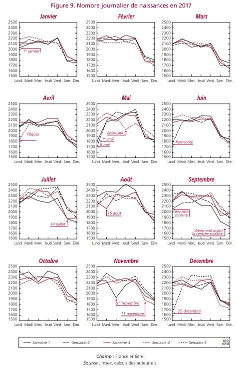 Nombre de naissances en France par jour de l'année et par mois