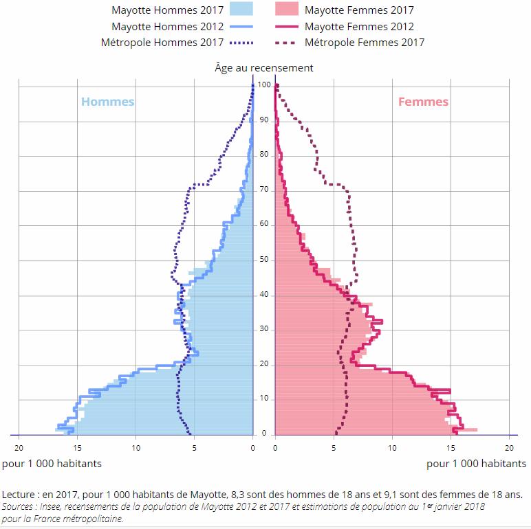 pyramide des âges mayotte france métropolitaine